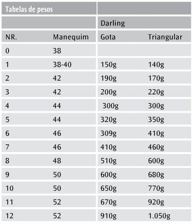 Tabela de Tamanho Prótese Mamária Chantal Darling Gota e Darling Triangular
