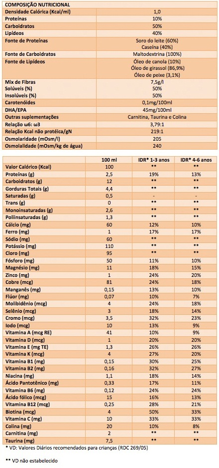 Tabela Nutricional Nutrini Multi Fiber Support Danone